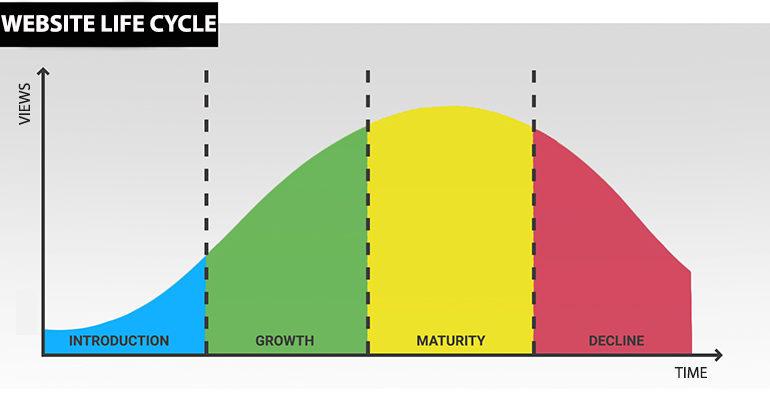 Il ciclo di vita di un sito internet