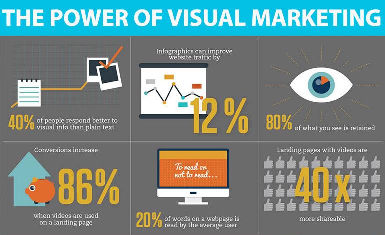 Vi presento il Visual Marketing